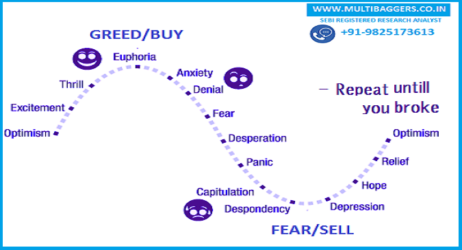 Psychology affects success in stock market