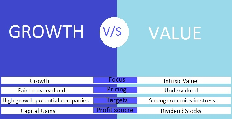 Two styles for stock investing: Value OR Growth Stocks, Which is better?