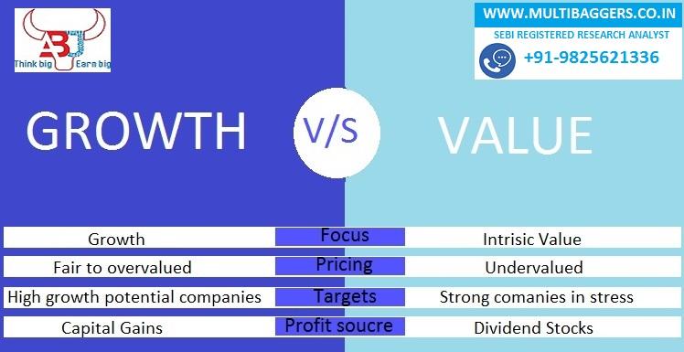 Growth V/S Value Stocks